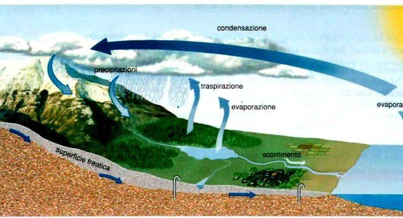 ciclo-della-acqua